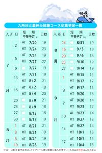 入所日と夏休み短期コース卒業予定一覧
