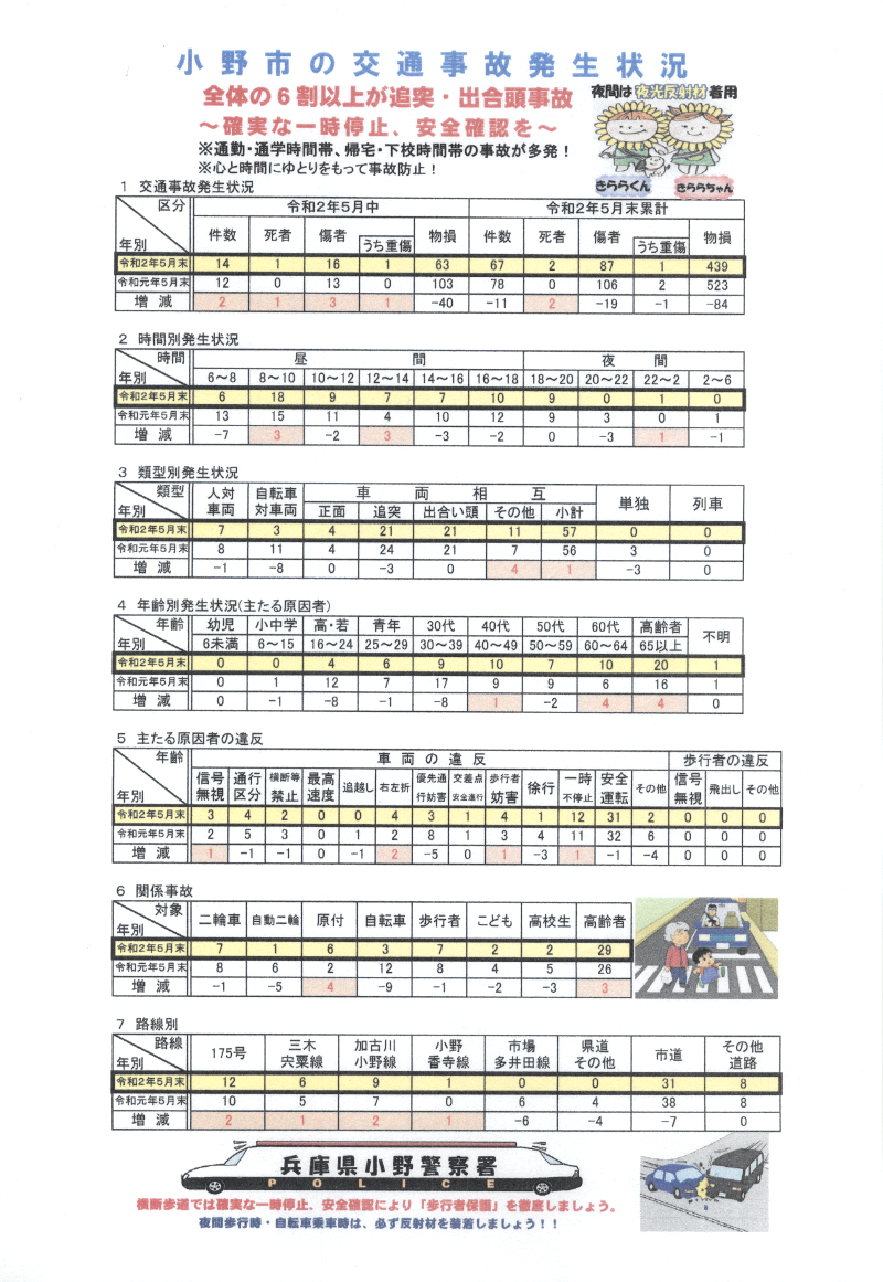 小野市の事故発生状況(R2年5月末)